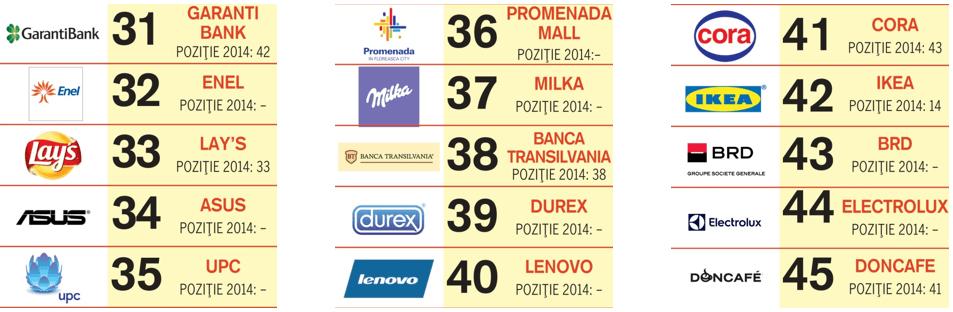 top-social-brands-locurile-31-45