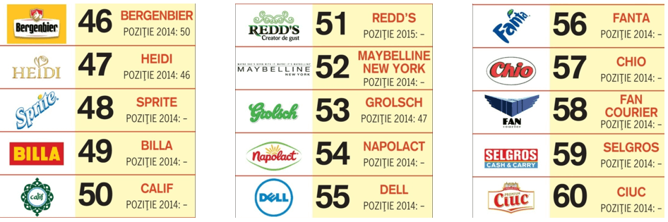 top-social-brands-locurile-46-60