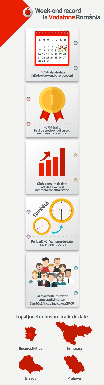Vodafone-Infografic-Internet-Nelimitat