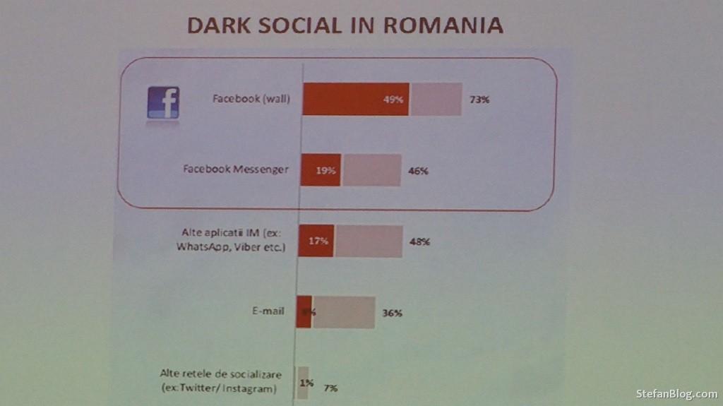 dark-social-romania