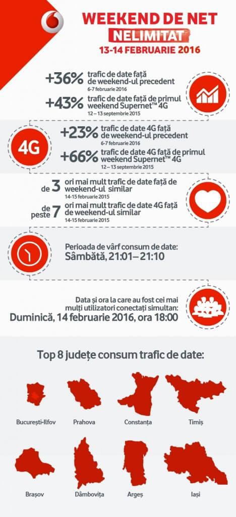 infographic-Vodafone-internet-nelimitat