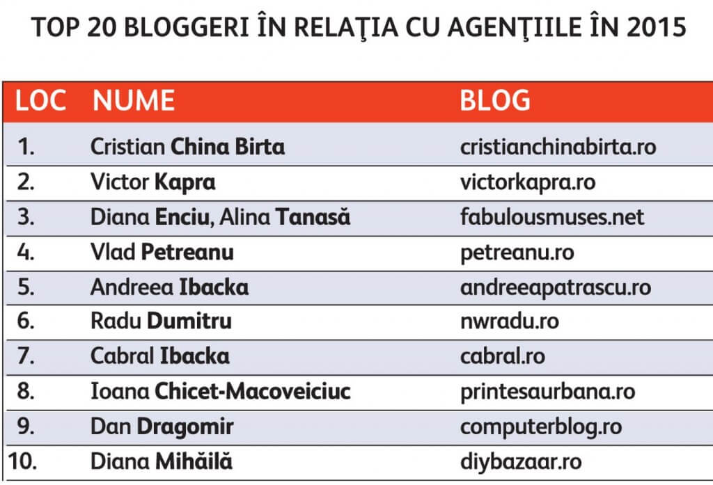 top-10-bloggeri-2015